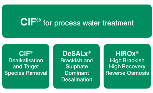 Features of CIF® when used for solid/liquid separatio