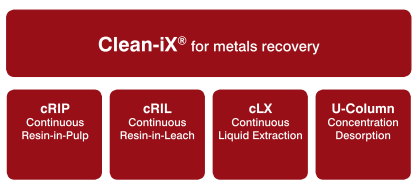 Fines recovery is enabled with Clean-iX. Filtration equipment for these processes are supplied by Multotec.