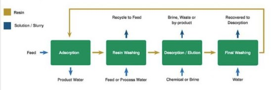 How CIF Process Water Treatment Works