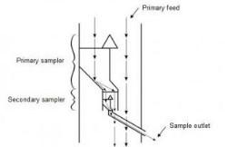 Rotating Cone Sampler