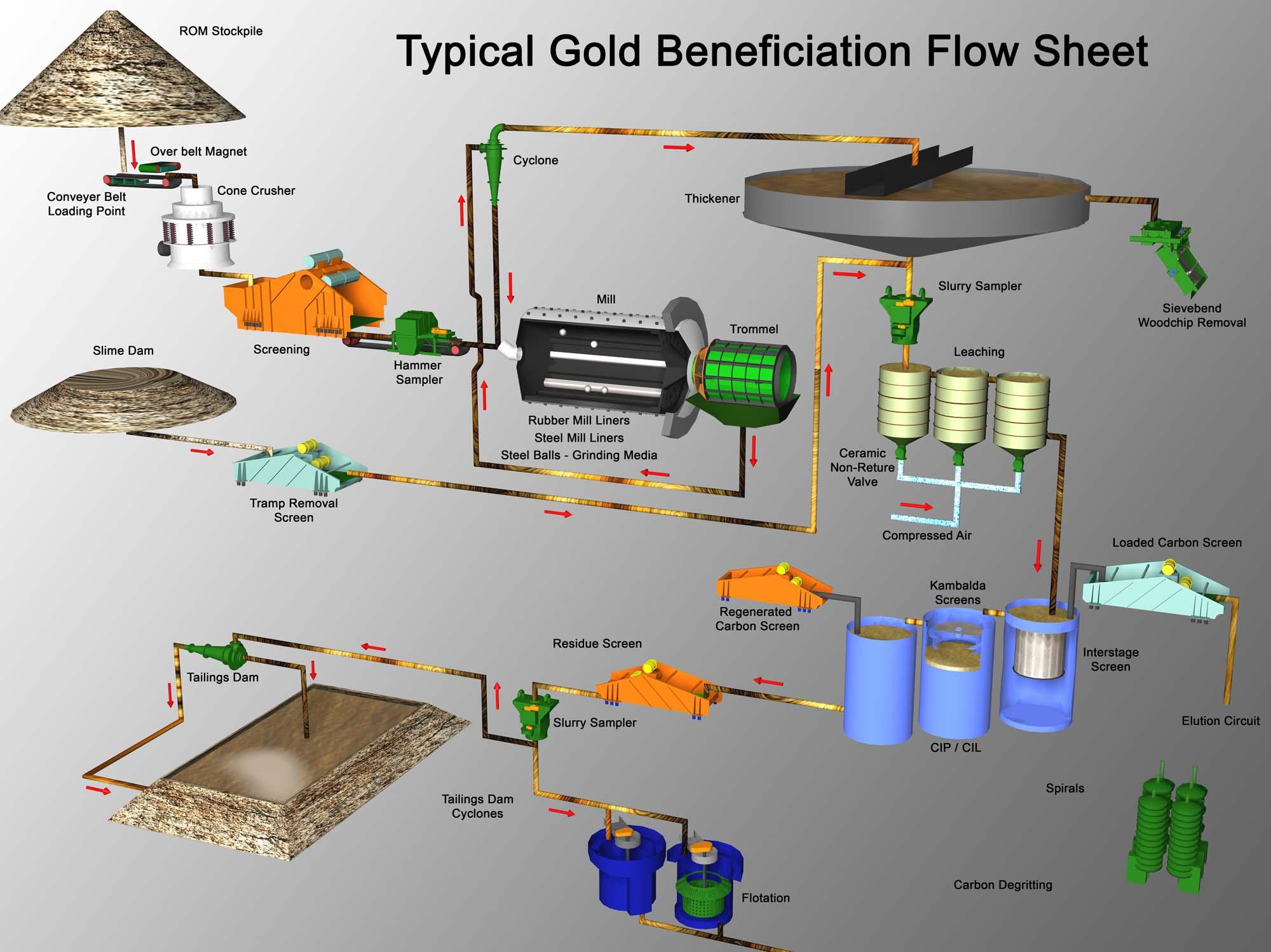 Gold Industry Flow Sheet