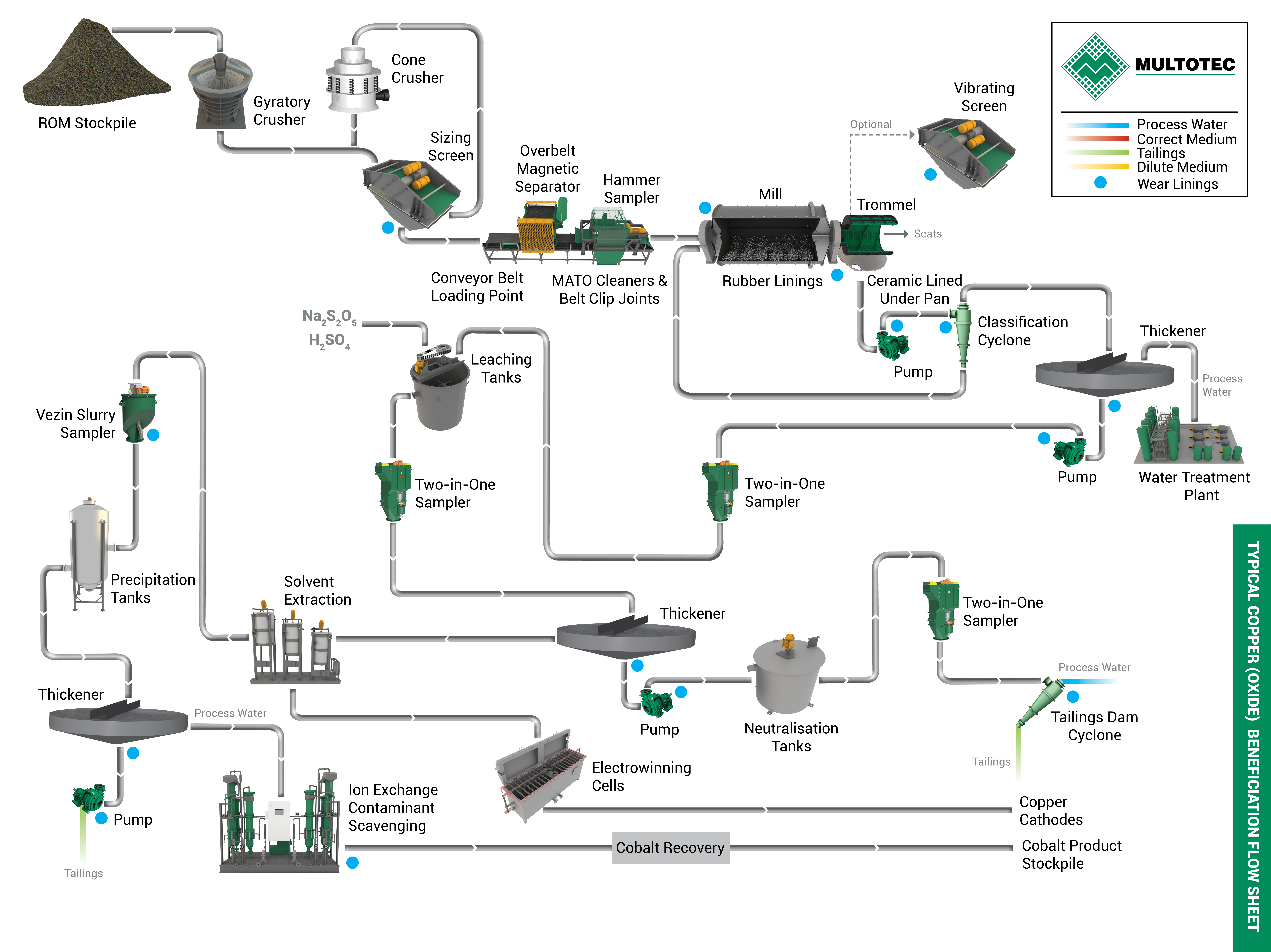 Copper oxide processing steps from Multotec.