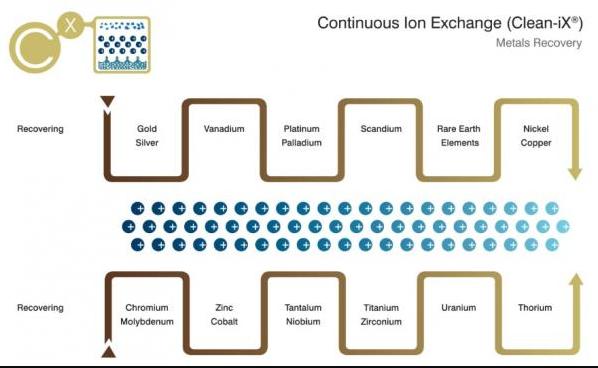 Continous Ion Exchange