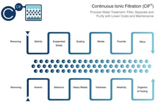 Continuous Ionic Filtration_CIF